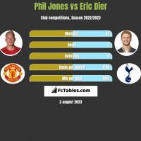 Phil Jones vs Eric Dier h2h player stats