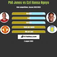 Phil Jones vs Ezri Konsa Ngoyo h2h player stats