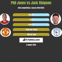 Phil Jones vs Jack Simpson h2h player stats