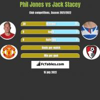 Phil Jones vs Jack Stacey h2h player stats