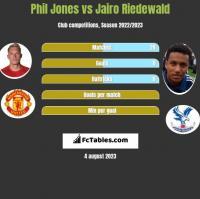 Phil Jones vs Jairo Riedewald h2h player stats