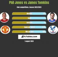 Phil Jones vs James Tomkins h2h player stats