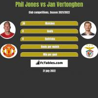 Phil Jones vs Jan Vertonghen h2h player stats