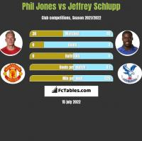 Phil Jones vs Jeffrey Schlupp h2h player stats