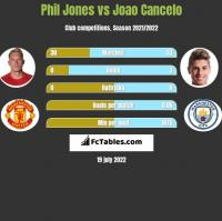Phil Jones vs Joao Cancelo h2h player stats
