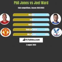 Phil Jones vs Joel Ward h2h player stats