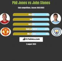 Phil Jones vs John Stones h2h player stats
