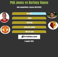 Phil Jones vs Kortney Hause h2h player stats