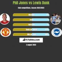 Phil Jones vs Lewis Dunk h2h player stats