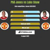 Phil Jones vs Luke Shaw h2h player stats