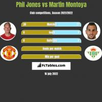 Phil Jones vs Martin Montoya h2h player stats