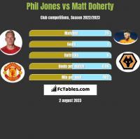 Phil Jones vs Matt Doherty h2h player stats