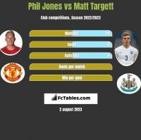 Phil Jones vs Matt Targett h2h player stats