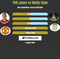 Phil Jones vs Matty Cash h2h player stats