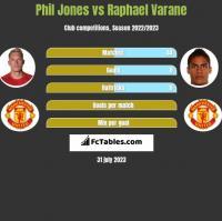 Phil Jones vs Raphael Varane h2h player stats