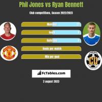 Phil Jones vs Ryan Bennett h2h player stats