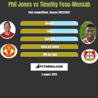 Phil Jones vs Timothy Fosu-Mensah h2h player stats