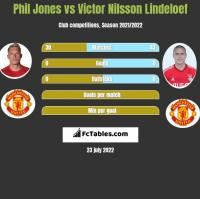 Phil Jones vs Victor Nilsson Lindeloef h2h player stats