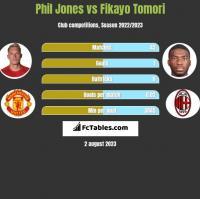 Phil Jones vs Fikayo Tomori h2h player stats