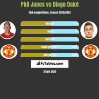 Phil Jones vs Diogo Dalot h2h player stats