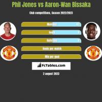 Phil Jones vs Aaron-Wan Bissaka h2h player stats