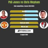 Phil Jones vs Chris Mepham h2h player stats