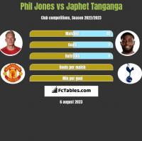 Phil Jones vs Japhet Tanganga h2h player stats