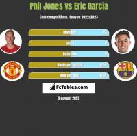 Phil Jones vs Eric Garcia h2h player stats
