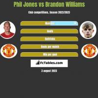 Phil Jones vs Brandon Williams h2h player stats