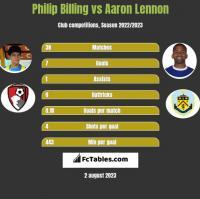 Philip Billing vs Aaron Lennon h2h player stats