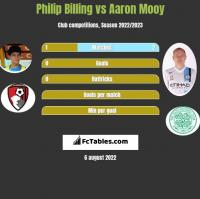 Philip Billing vs Aaron Mooy h2h player stats