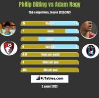 Philip Billing vs Adam Nagy h2h player stats
