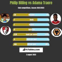 Philip Billing vs Adama Traore h2h player stats