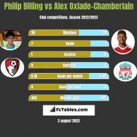 Philip Billing vs Alex Oxlade-Chamberlain h2h player stats