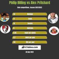 Philip Billing vs Alex Pritchard h2h player stats