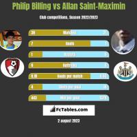 Philip Billing vs Allan Saint-Maximin h2h player stats