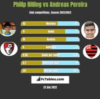 Philip Billing vs Andreas Pereira h2h player stats
