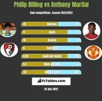 Philip Billing vs Anthony Martial h2h player stats