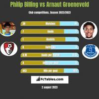 Philip Billing vs Arnaut Groeneveld h2h player stats
