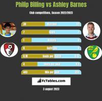 Philip Billing vs Ashley Barnes h2h player stats
