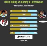 Philip Billing vs Ashley R. Westwood h2h player stats