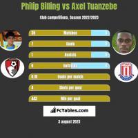 Philip Billing vs Axel Tuanzebe h2h player stats