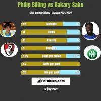 Philip Billing vs Bakary Sako h2h player stats