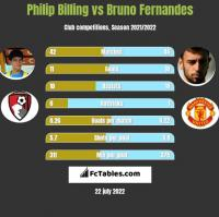 Philip Billing vs Bruno Fernandes h2h player stats
