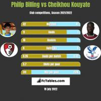 Philip Billing vs Cheikhou Kouyate h2h player stats