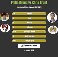Philip Billing vs Chris Brunt h2h player stats