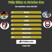 Philip Billing vs Christian Atsu h2h player stats