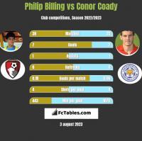 Philip Billing vs Conor Coady h2h player stats