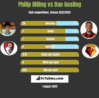 Philip Billing vs Dan Gosling h2h player stats
