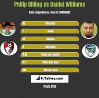 Philip Billing vs Daniel Williams h2h player stats